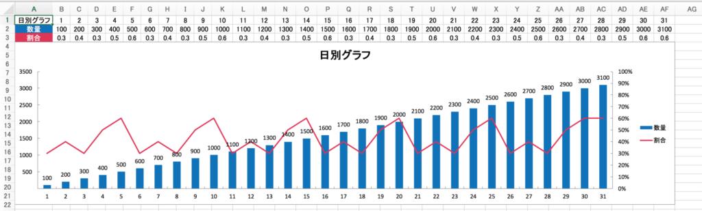 日・月・年・別の棒グラフ・折れ線グラフ